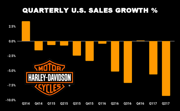 Harley-Davidson's Earnings