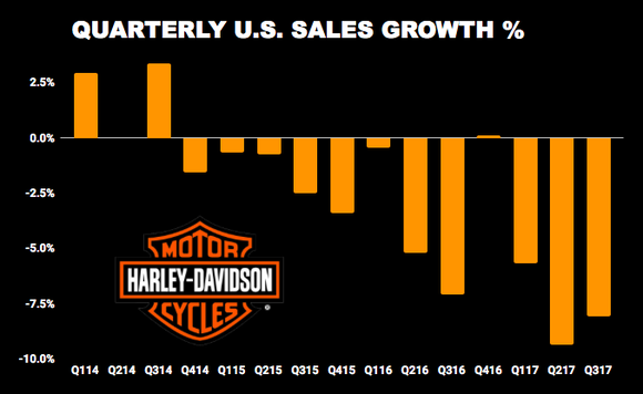 Harley-Davidson Market Share chart